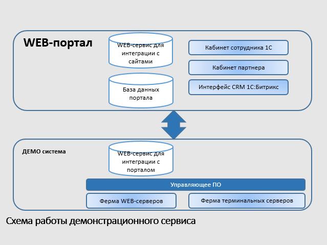 1с облачный сервис демо обновление шаблонов 1с 8.2