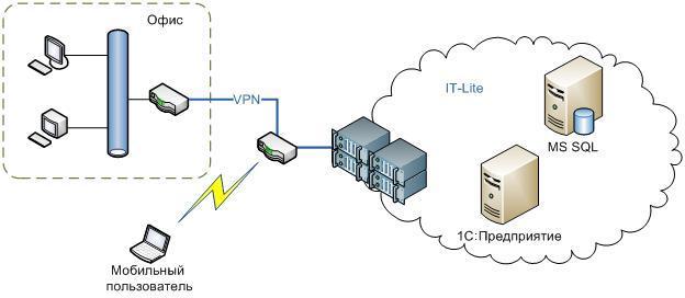 Кряк сервера 1с